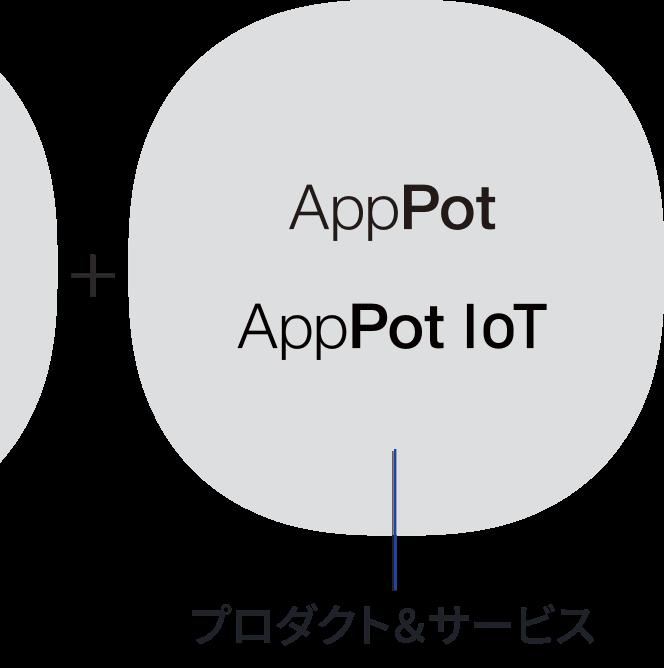 プロダクト&サービス